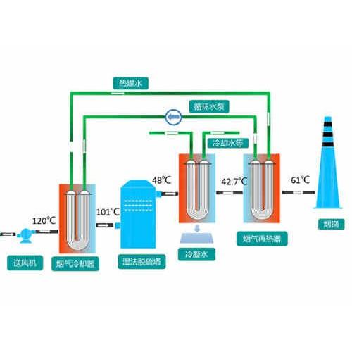 上海烟气消白企业泊头汇金环保设备~加工订做~供应烟气脱白