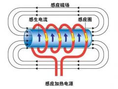 煤改电电磁采暖炉在北方得到大力推广