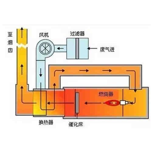 江苏催化燃烧设备生产公司/俊志除尘/厂家订做催化燃烧