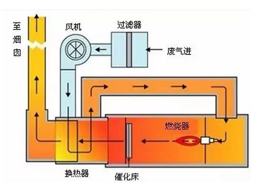 浙江催化燃烧公司/俊志环保/厂家加工催化燃烧装置
