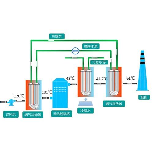 江西烟气脱白除尘器企业_汇金环保设备加工订制烟气脱白