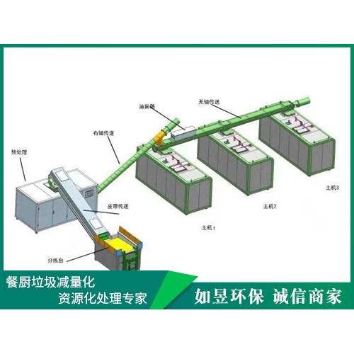 安徽安庆厨余垃圾处理装置企业|河北如昱环保|供应