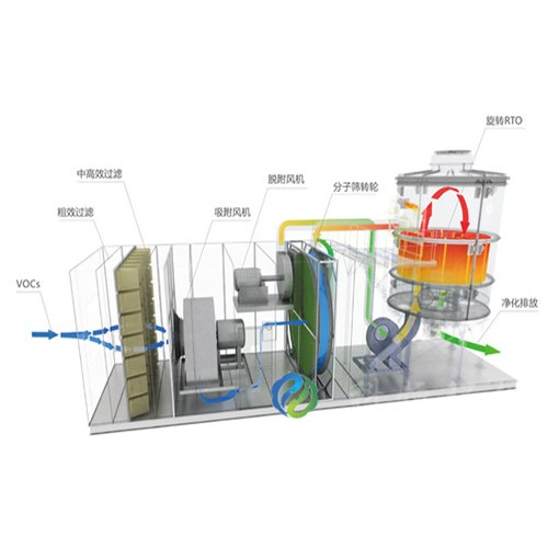 浙江杭州转轮rto@「科恒环保」沸石转轮一体机*行业制造